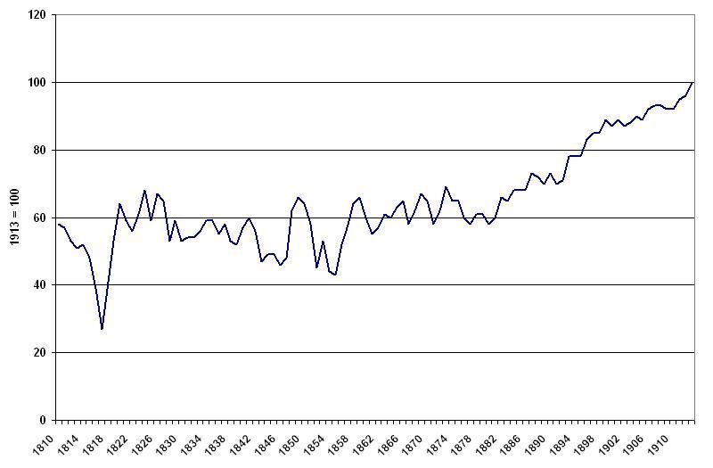 wirtschaftswachstum diagramm realeinkommensindex f r. Black Bedroom Furniture Sets. Home Design Ideas