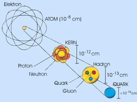 Elektron-Quark.jpg