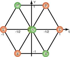 gruppentheorie und quantenmechanik