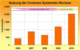 cochrane-s