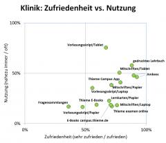 d34-portfolio-zufr-vs-nutz-klinik