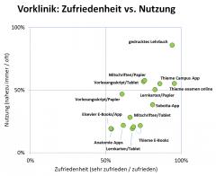 d34-portfolio-zufr-vs-nutz-vorklinik