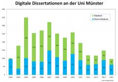 diss-digital-uni