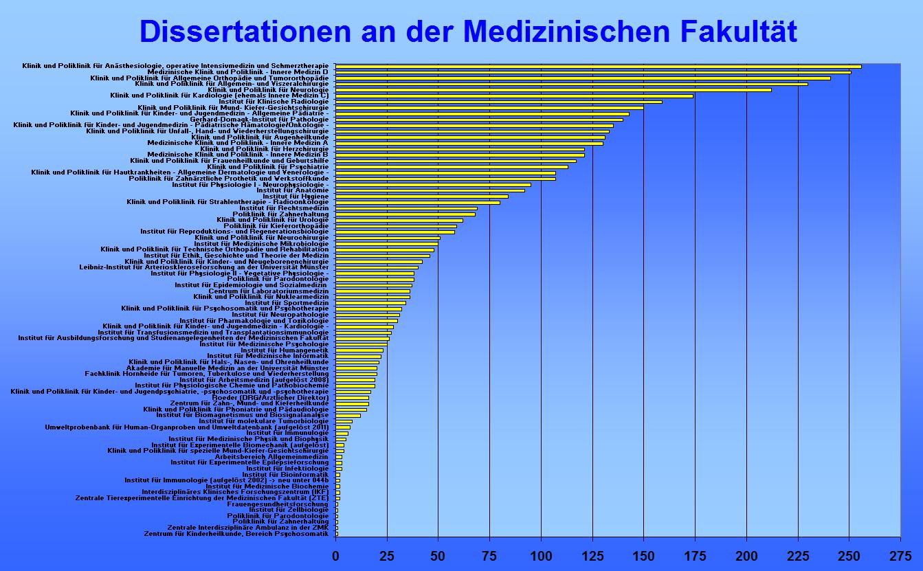 dissertationen datenbanken Die ub bodenkultur bietet über das datenbank-infosystem zugriff auf eine vielzahl lizenzierter und freier datenbanken aller fachgebiete.