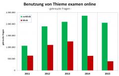 examenonline2011-15fragen