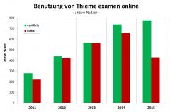 examenonline2011-15nutzer