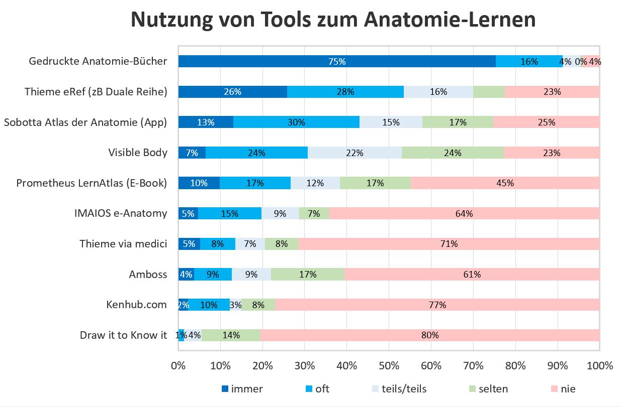 Umfrage zu Anatomie-Tools: 1. Teilnehmer und Nutzung | Aktuelles