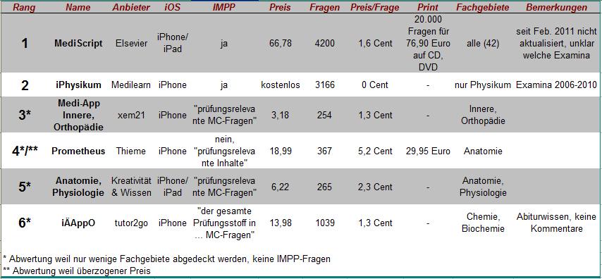 Kreuzen mit dem iPhone/iPad: Prüfungs-Apps im Vergleich   Aktuelles
