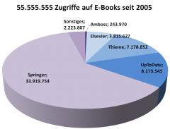 zugriffe-ebooks