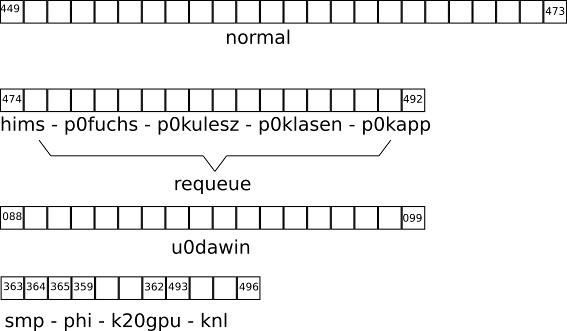 PALMA3 < Anleitungen < ZIVwiki