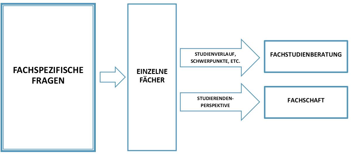 Schaubild zur Visualisierung welche Fragen zu welcher Einrichtung gehören