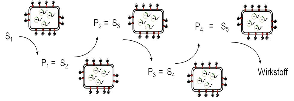 Sequential Synthesis