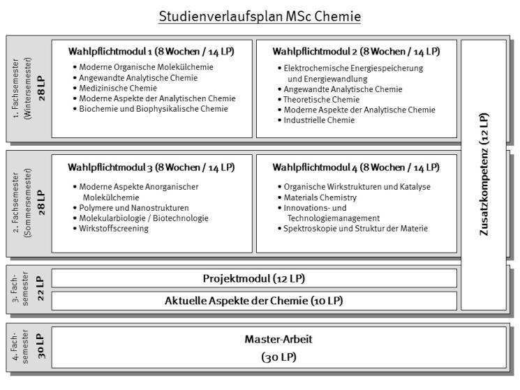 studienverlaufsplan msc chemie pov 14 001 - Uni Munster Master Bewerbung