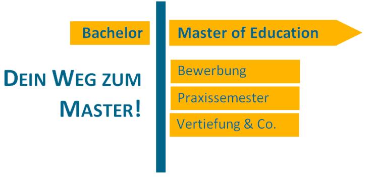informationen zum wechsel vom bachelor in den master of education - Master Bewerbung