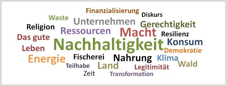Word Cloud Englisch