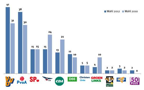 Wahlergebnisse Holland