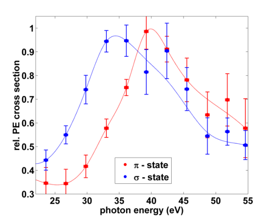 graphene π and σ state photoemission cross section as function of photon energy