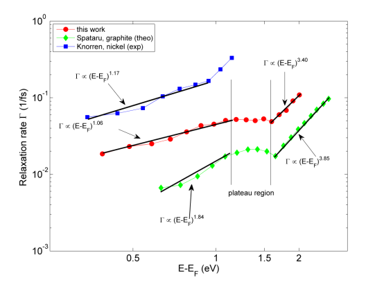 Relaxation rate Γ in experiment and theory