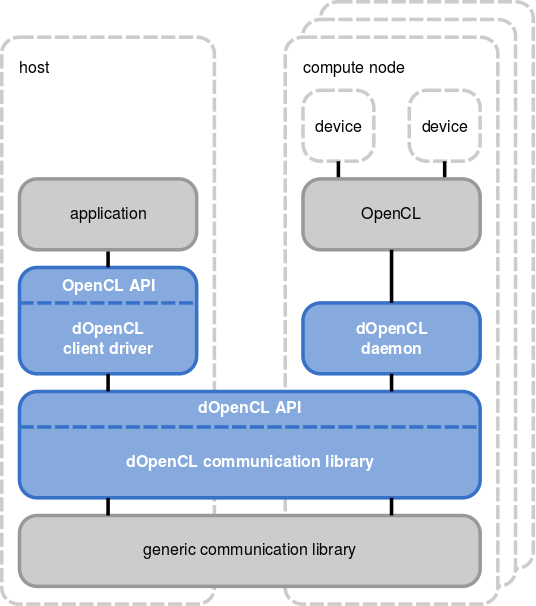 dOpenCL runtime system